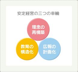 安定経営の三つの車輪